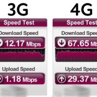 3G vs 4G Hastighet