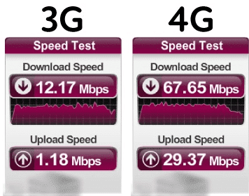 surf 3G vs 4G Hastighet