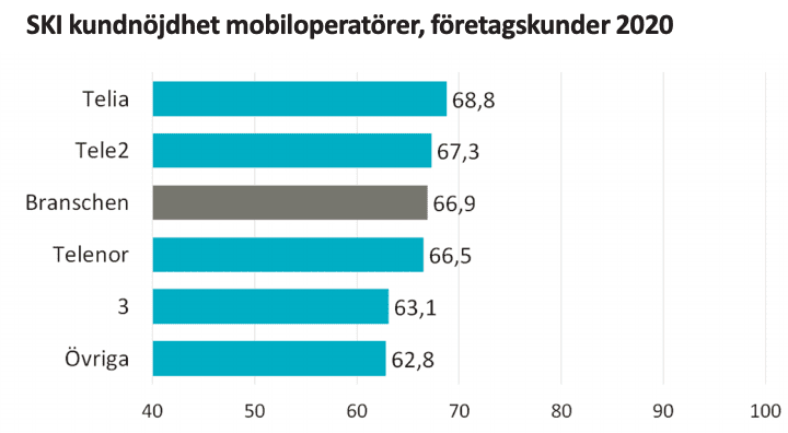 SKI undersökning bästa mobiloperatör företagsabonnemang