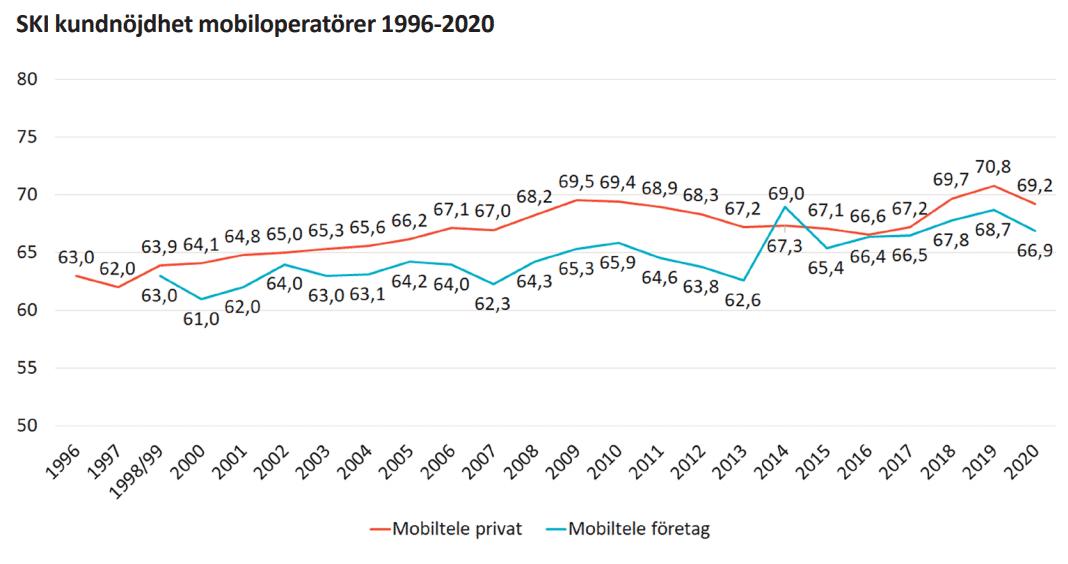 populäraste mobiloperatörerna genom åren