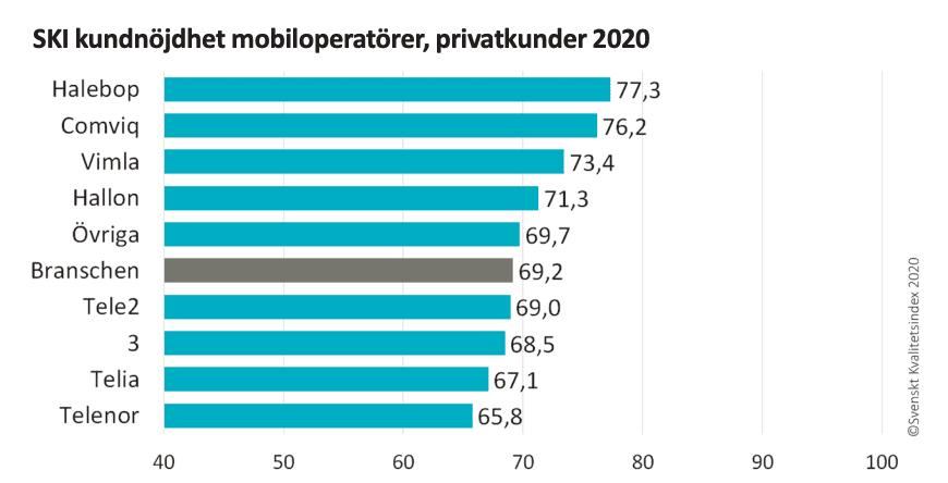 SKI undersökning populäraste mobiloperatörerna 2020